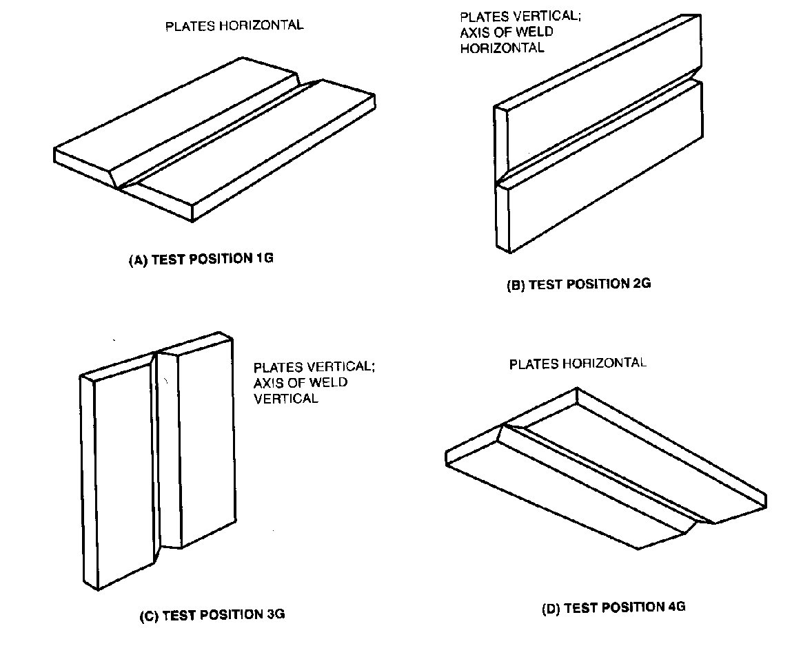 pin groove weld positions for plate on pinterest